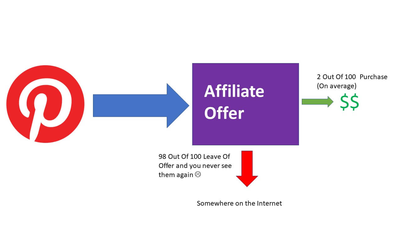affiliate marketing pinterest without blog