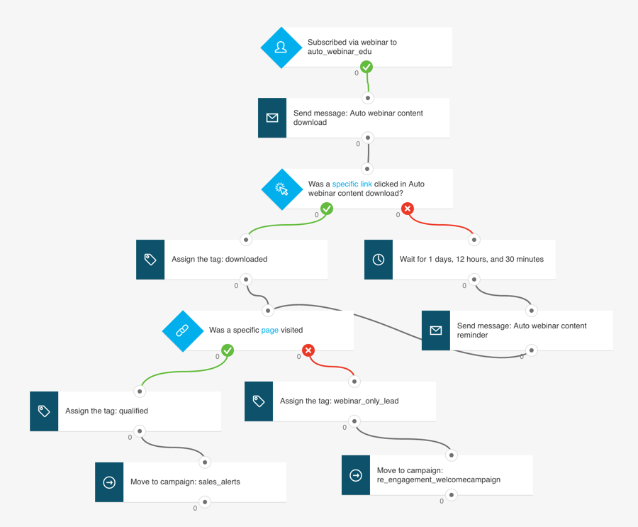 Getresponse automation workflows