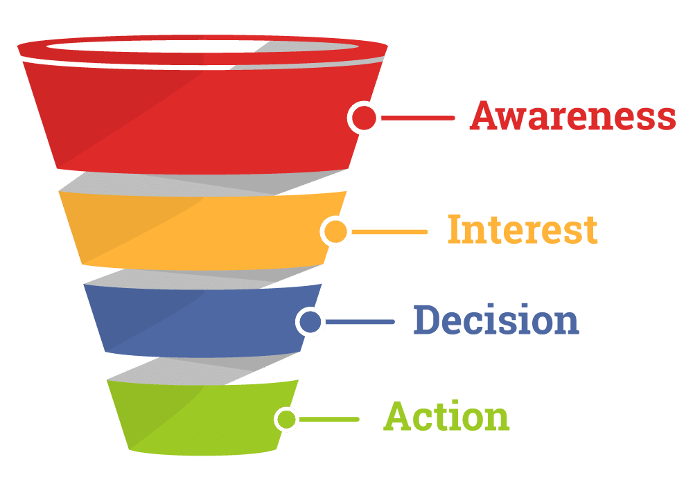 stages of the sales funnel